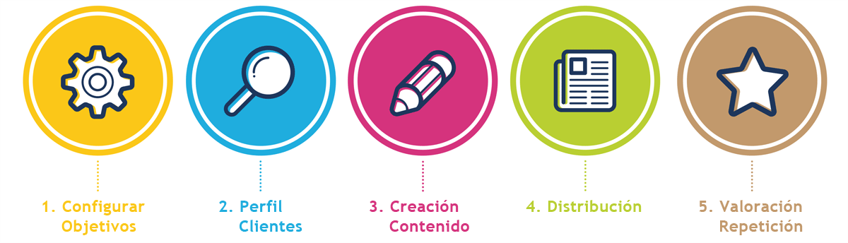 pasos-creacion-marketing-contenidos